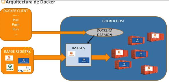 Arquitectura de Docker.  Imágenes, Containers y Daemons