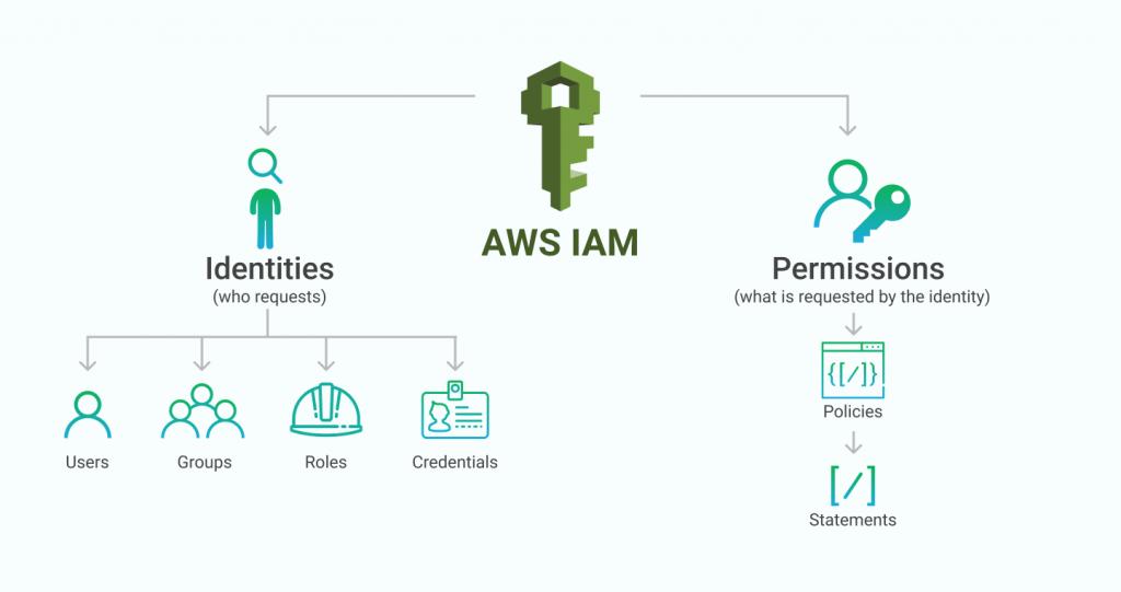 Amazon AWS - IAM Identity Access Management